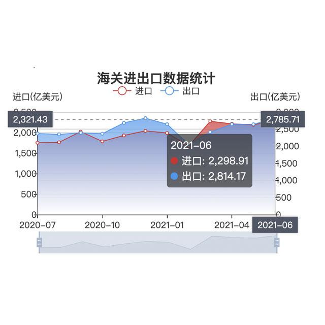 进出口总值连续14个月正增长中国外贸增长态势巩固